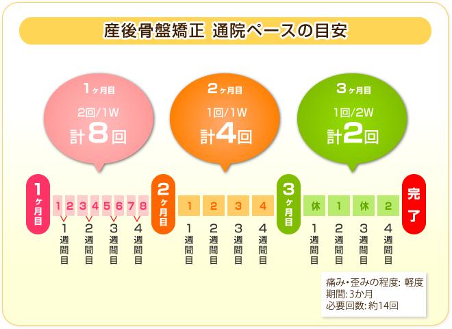 産後骨盤矯正の通院ペースの目安:1ヶ月目1週間に2回/2ヶ月目1週間に1回/3ヶ月目2週間に1回